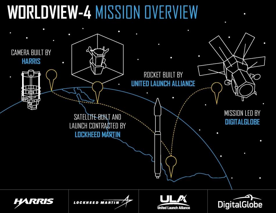 Misión WorldView-4