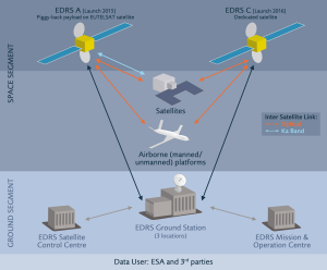 Esquema del funcionamiento de EDRS