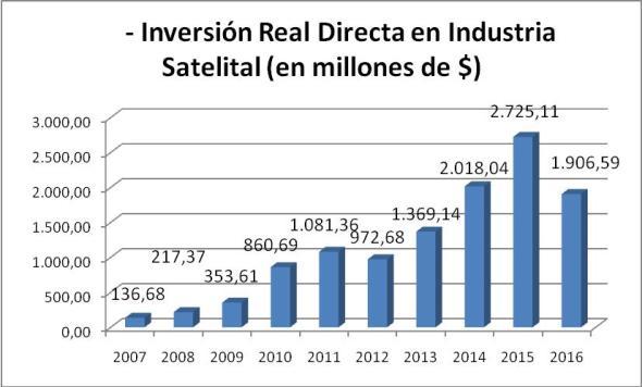 Fuente: elaboración propia en base a datos del Ministerio de Hacienda y Finanzas Públicas. ARSAT, VENG, y CONAE.